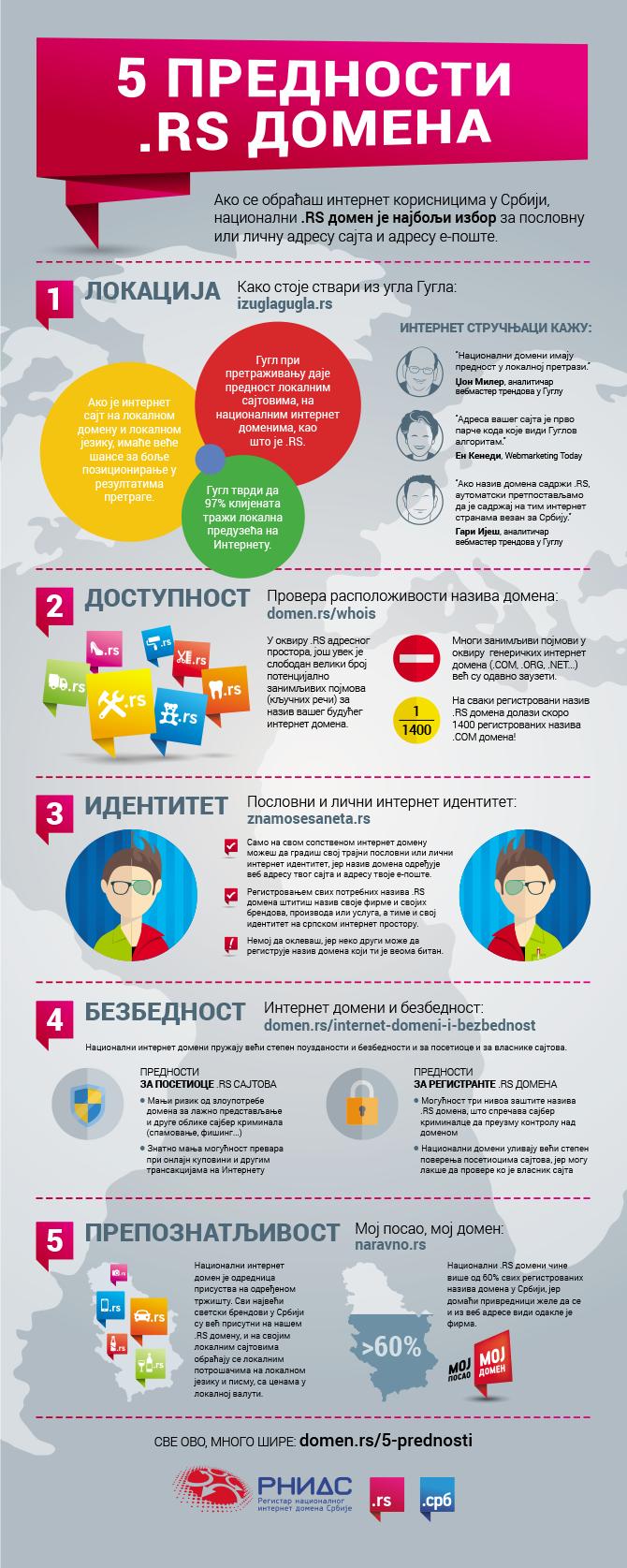 infografik prednosti .rs domena