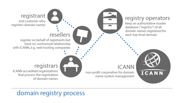 ICAAN registration process